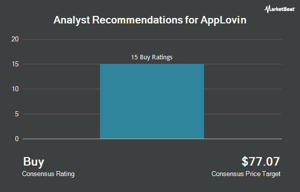 Analyst Recommendations for AppLovin (NYSE:APP)