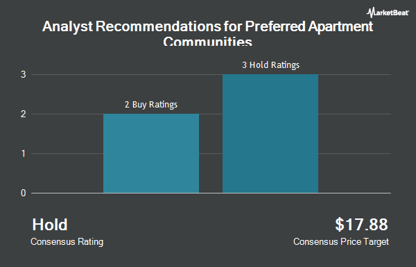 Analyst Recommendations for Preferred Apartment Communities (NYSE:APTS)