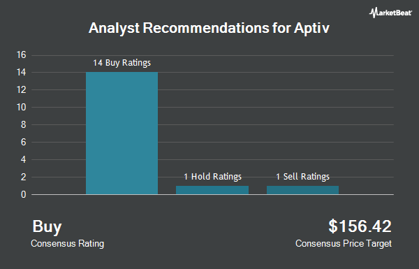 Analyst Recommendations for Aptiv (NYSE:APTV)