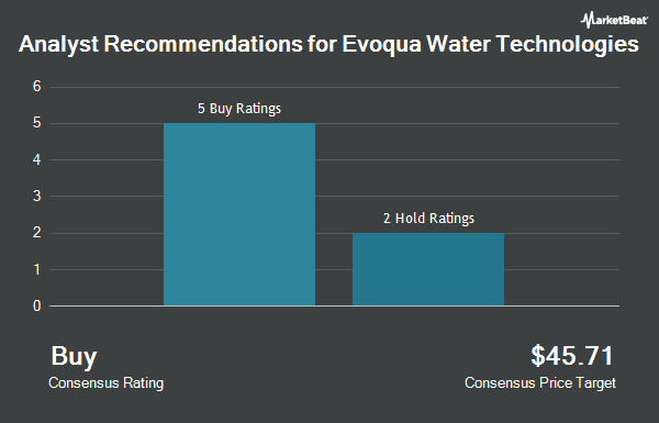Analyst Recommendations for Evoqua Water Technologies (NYSE:AQUA)