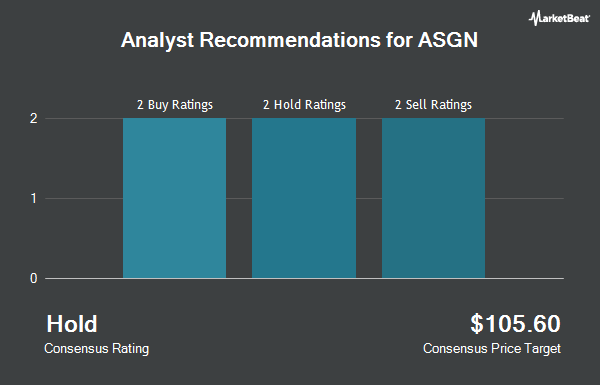 Analyst Recommendations for ASGN (NYSE:ASGN)