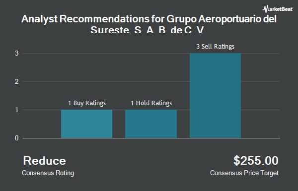 Analyst Recommendations for Grupo Aeroportuario dl Srst SAB CV (NYSE:ASR)