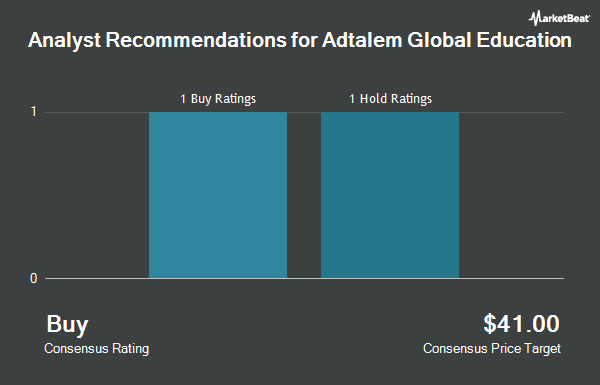 Analyst Recommendations for Adtalem Global Education (NYSE:ATGE)
