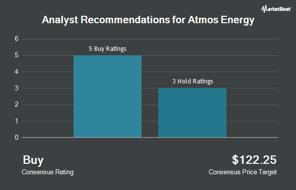 Analyst Recommendations for Atmos Energy (NYSE:ATO)
