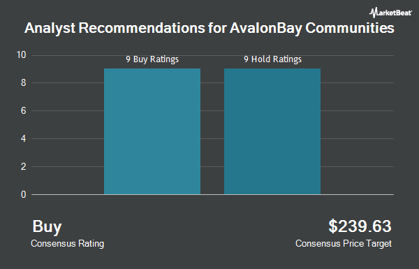 Analyst Recommendations for AvalonBay Communities (NYSE:AVB)