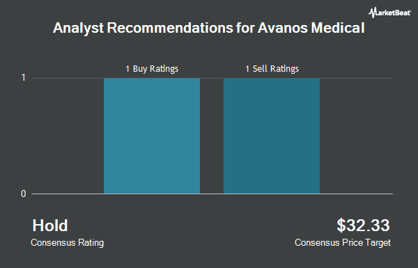 Analyst Recommendations for Avanos Medical (NYSE:AVNS)