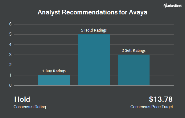 Analyst Recommendations for Avaya (NYSE:AVYA)
