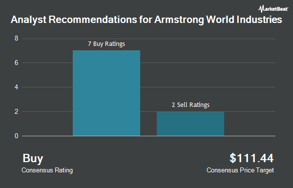 Analyst Recommendations for Armstrong World Industries (NYSE:AWI)