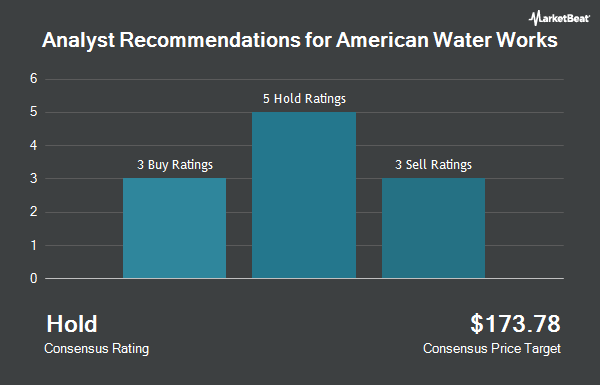 Analyst Recommendations for American Water Works (NYSE:AWK)