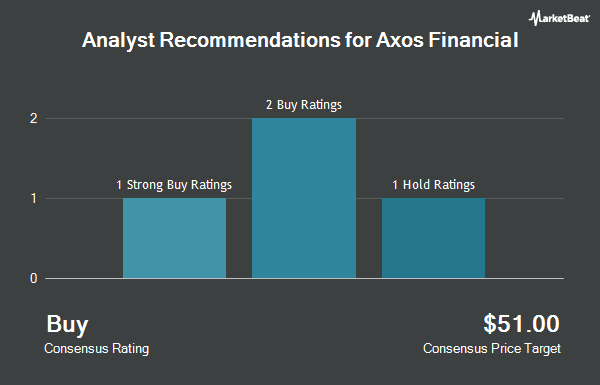 Analyst Recommendations for Axos Financial (NYSE:AX)