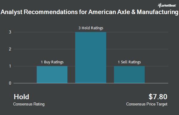 Analyst Recommendations for American Axle & Manufacturing (NYSE:AXL)