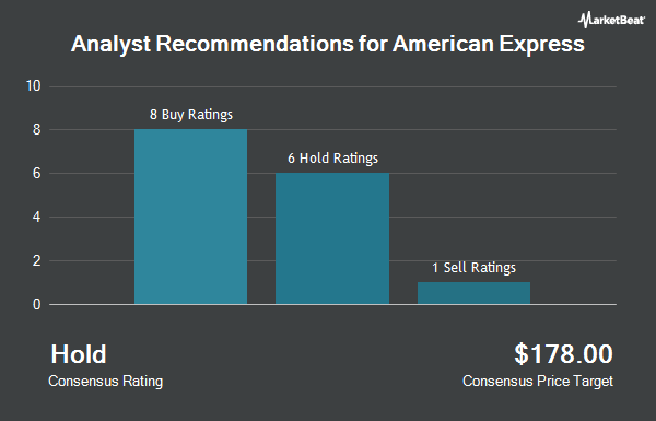 Analyst Recommendations for American Express (NYSE:AXP)