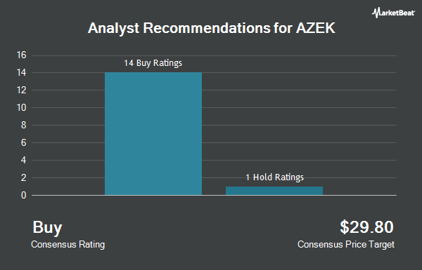Analyst Recommendations for The AZEK (NYSE:AZEK)
