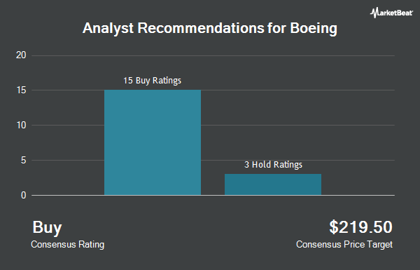 Analyst Recommendations for Boeing (NYSE:BA)