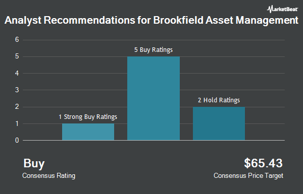 Analyst Recommendations for Brookfield Asset Management (NYSE:BAM)