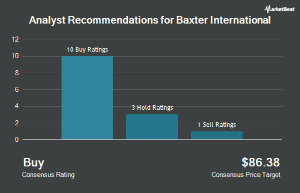 Analyst Recommendations for Baxter International (NYSE:BAX)
