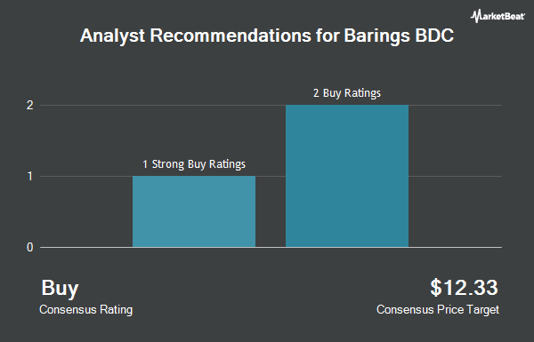 Analyst Recommendations for Barings BDC (NYSE:BBDC)
