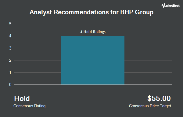 Analyst Recommendations for BHP Group (NYSE:BBL)