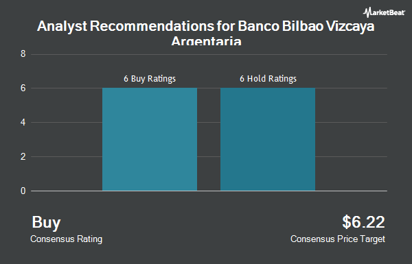 Analyst Recommendations for Banco Bilbao Vizcaya Argentaria (NYSE:BBVA)