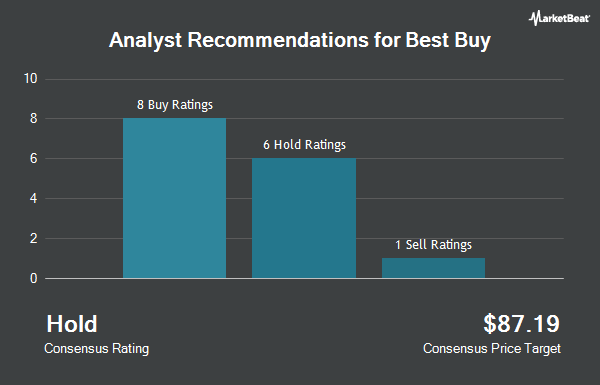 Analyst Recommendations for Best Buy (NYSE:BBY)
