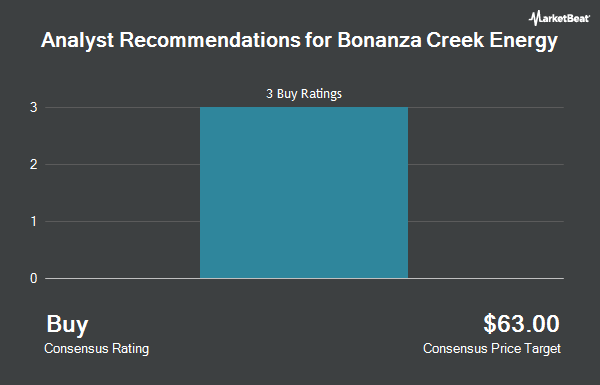 Analyst Recommendations for Bonanza Creek Energy (NYSE:BCEI)