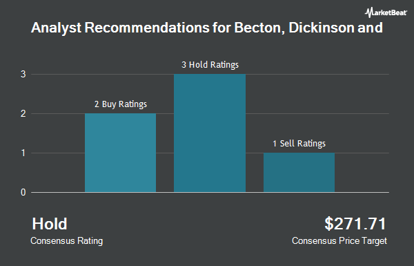 Analyst Recommendations for Becton, Dickinson and (NYSE:BDX)