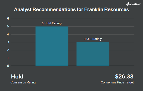 Analyst Recommendations for Franklin Resources (NYSE:BEN)