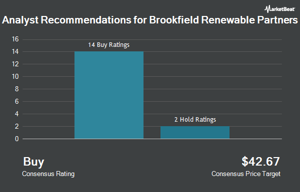 Analyst Recommendations for Brookfield Renewable Partners (NYSE:BEP)