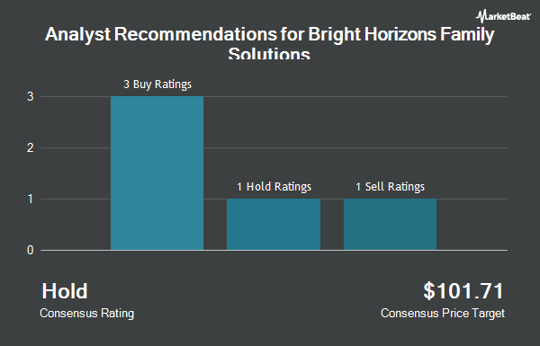 Analyst Recommendations for Bright Horizons Family Solutions (NYSE:BFAM)