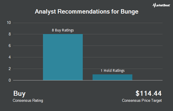 Analyst Recommendations for Bunge (NYSE:BG)