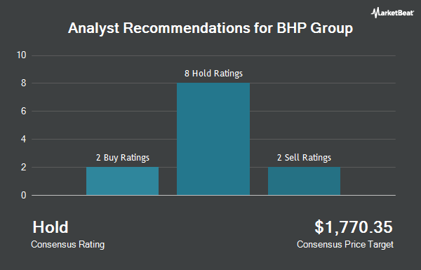Analyst Recommendations for BHP Group (NYSE:BHP)