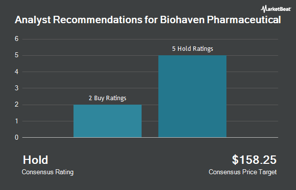 Analyst Recommendations for Biohaven Pharmaceutical (NYSE:BHVN)