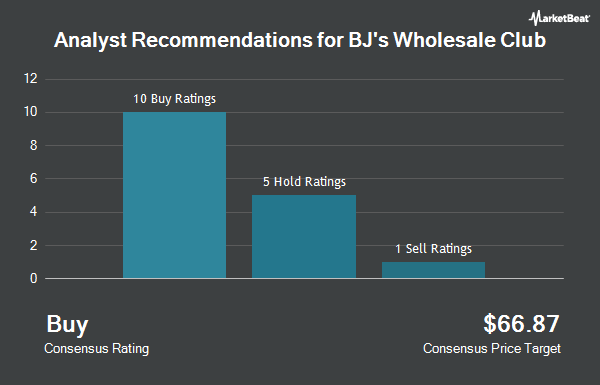 Analyst Recommendations for BJs Wholesale Club (NYSE:BJ)