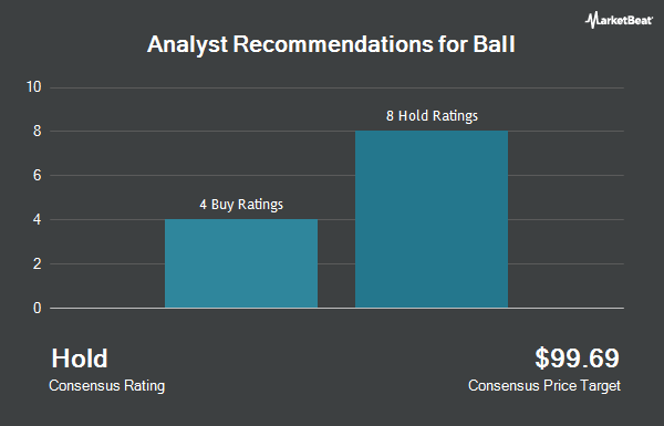 Analyst Recommendations for Ball (NYSE:BLL)