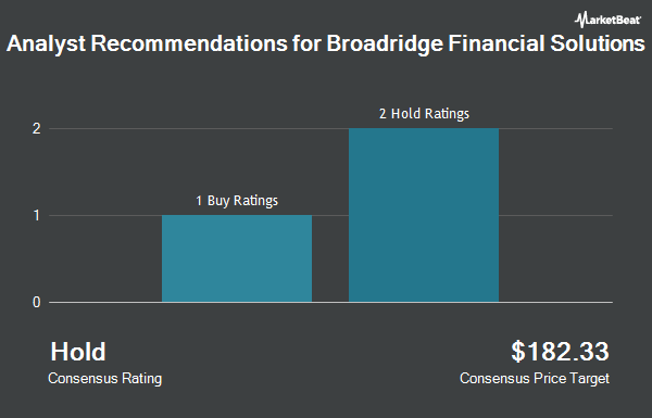 Analyst Recommendations for Broadridge Financial Solutions (NYSE:BR)