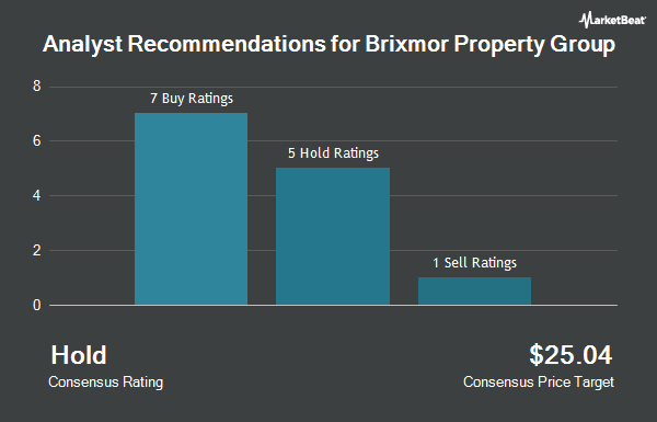 Analyst Recommendations for Brixmor Property Group (NYSE:BRX)