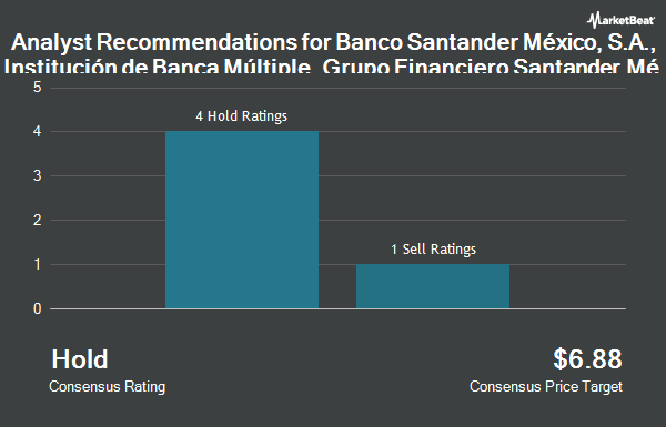 Analyst Recommendations for Banco Santander Mexico Sa Instcn De (NYSE:BSMX)