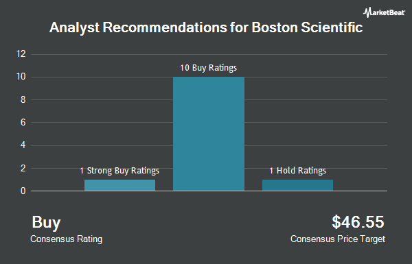 Analyst Recommendations for Boston Scientific (NYSE:BSX)