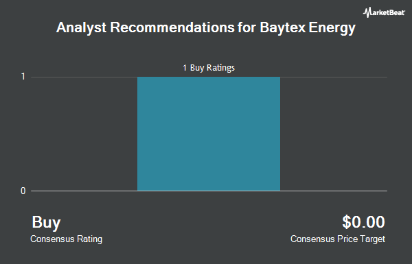 Analyst Recommendations for Baytex Energy (NYSE:BTE)