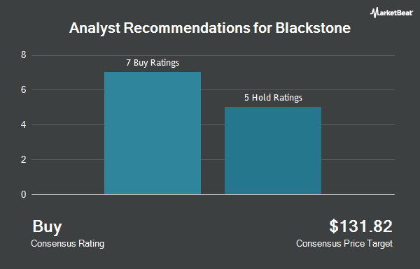 Analyst Recommendations for The Blackstone Group (NYSE:BX)