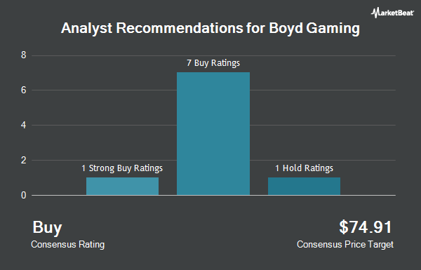 Analyst Recommendations for Boyd Gaming (NYSE:BYD)