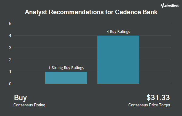 Analyst Recommendations for Cadence Bancorp (NYSE:CADE)
