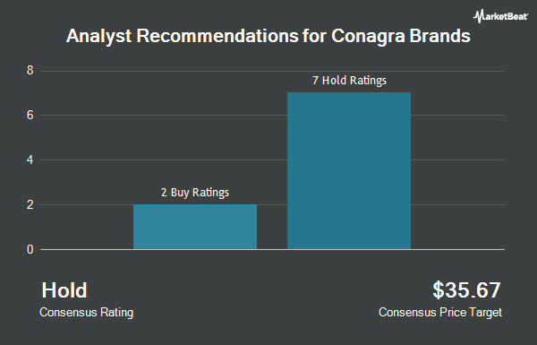 Analyst Recommendations for Conagra Brands (NYSE:CAG)