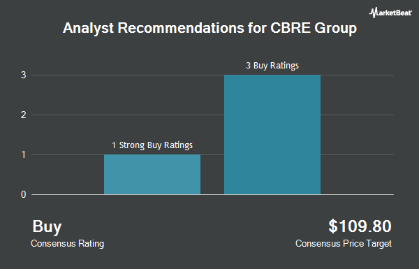 Analyst Recommendations for CBRE Group (NYSE:CBRE)