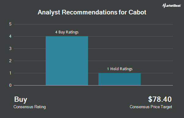 Analyst Recommendations for Cabot (NYSE:CBT)
