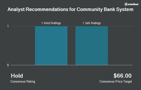 Analyst Recommendations for Community Bank System (NYSE:CBU)