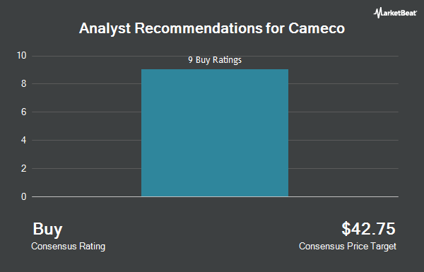 Analyst Recommendations for Cameco (NYSE:CCJ)