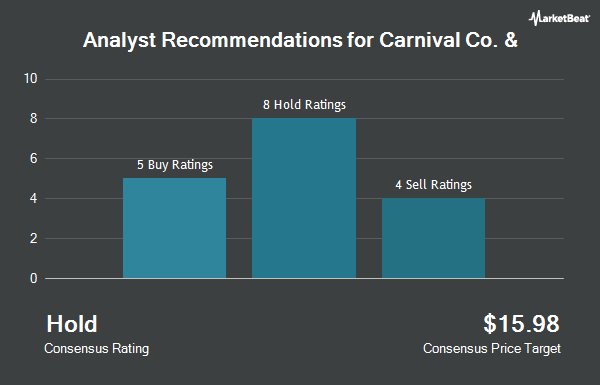 Analyst Recommendations for Carnival (NYSE:CCL)