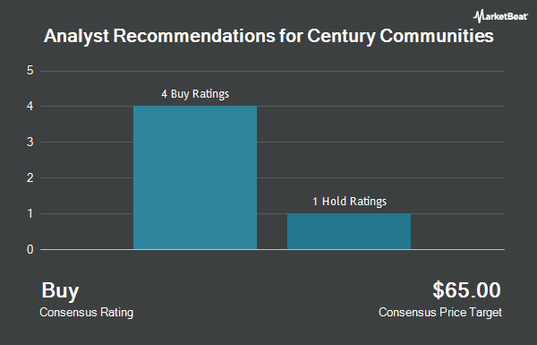 Analyst Recommendations for Century Communities (NYSE:CCS)
