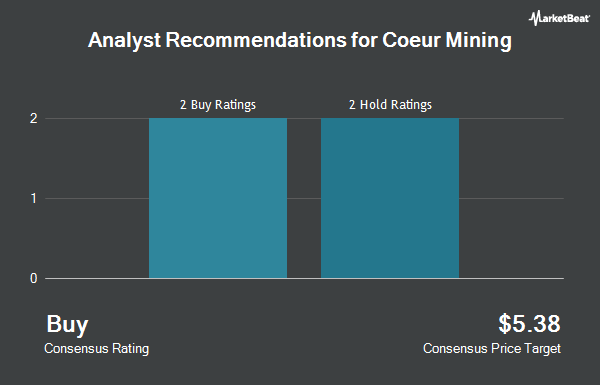 Analyst Recommendations for Coeur Mining (NYSE:CDE)